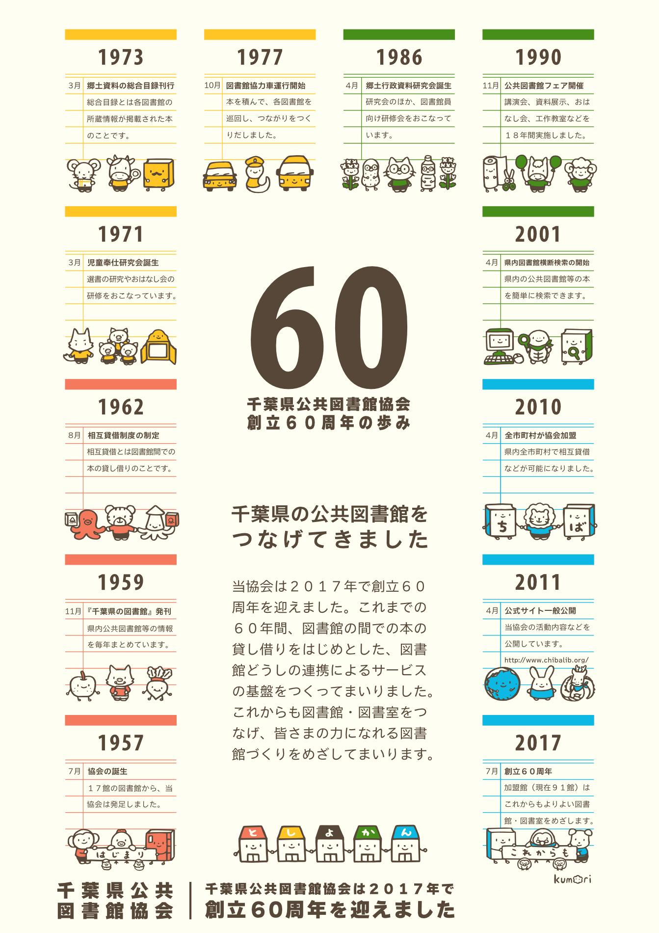 千葉県公共図書館協会 創立60周年の歩みポスター