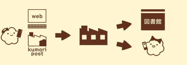 kumori を応募する → kumori 工場にて作成する → kumori のお渡しと配布